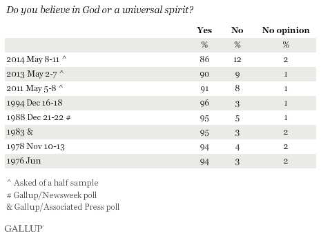 Trend: Do you believe in God or a universal spirit?