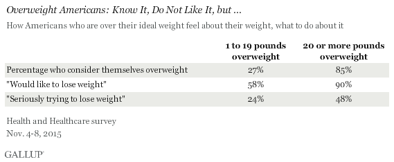 Overweight Americans: Know It, Do Not Like It, but ... November 2015 results