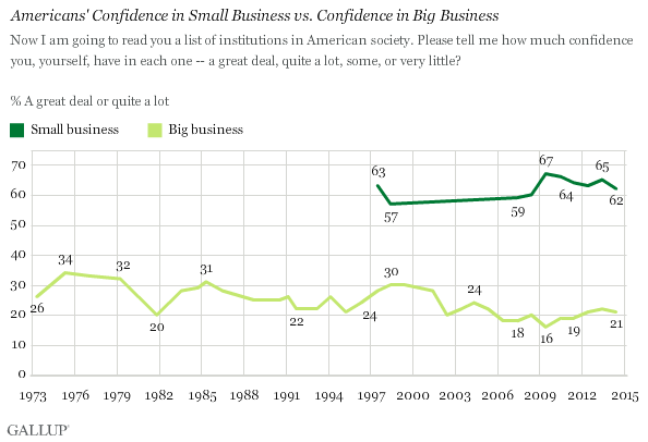 Americans' Confidence in Small Business vs. Confidence in Big Business