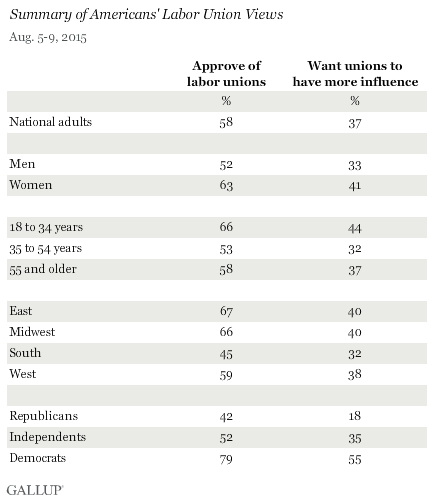 Summary of Americans' Labor Union Views, August 2015