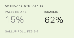 Americans' Views Toward Israel Remain Firmly Positive