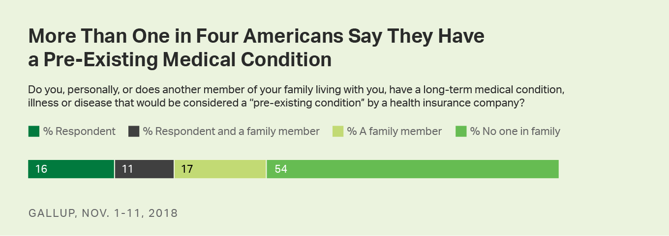 Bar chart. More than one in four U.S. adults say they have a pre-existing condition.
