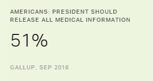 More Americans Say Presidents Should Release Medical Info