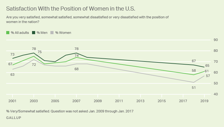 Line chart. Comparison of satisfaction levels of women's position in the nation since 2001 among all adults, men and women.