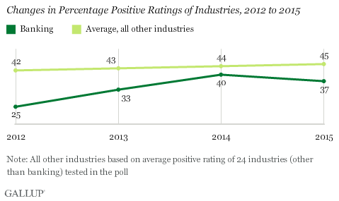 Changes in Percentage Positive Ratings of Industries, 2012 to 2015