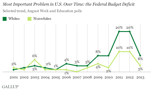 Trend: Most Important Problem in U.S. Over Time: the Federal Budget Deficit