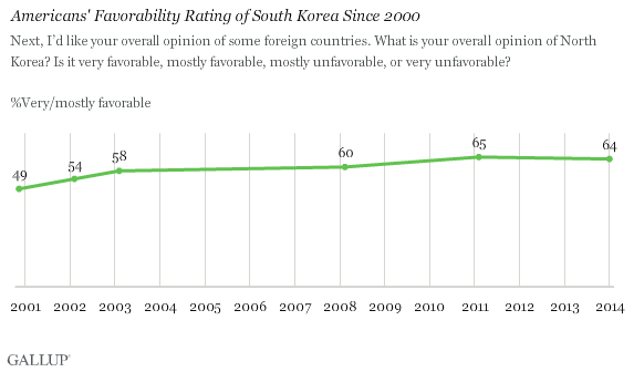 Americans' Favorability Rating of South Korea Since 2000
