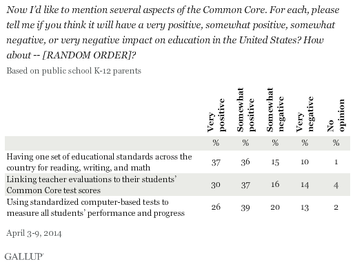 Now I'd like to mention several aspects of the Common Core. For each, please tell me if you think it will have a very positive, somewhat positive, somewhat negative, or very negative impact on education in the United States? How about -- [RANDOM ORDER]?
