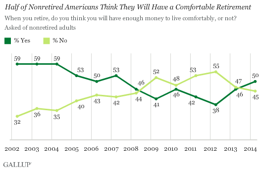 Half of Nonretired Americans Think They Will Have a Comfortable Retirement