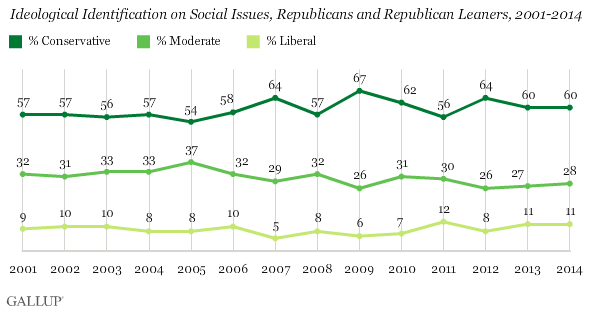 Ideological Identification on Social Issues, Republicans and Republican Leaners, 2001-2014