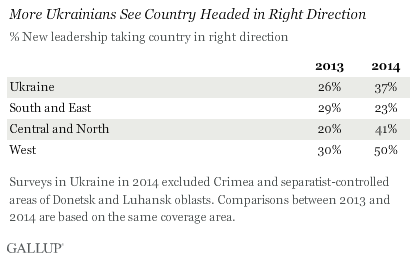 More Ukrainians See Country Headed in Right Direction