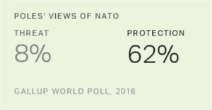 Most NATO Members in Eastern Europe See It as Protection