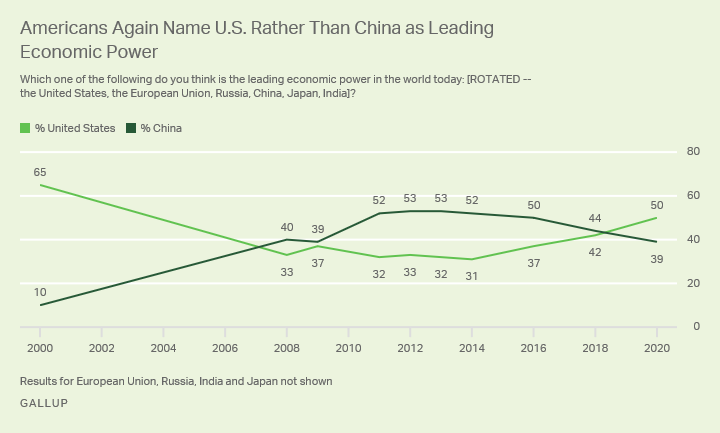 Line graph. For the first time in more than a decade, Americans say the U.S. rather than China is the leading economic power.