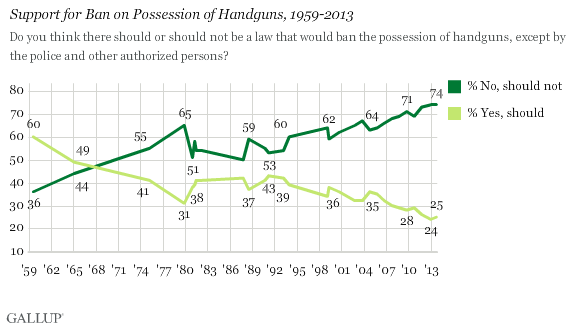 Support for Ban on Possession of Handguns, 1959-2013