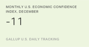 Monthly U.S. Economic Confidence Index, December 2015