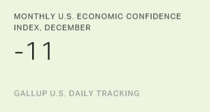 Monthly U.S. Economic Confidence Index, December 2015