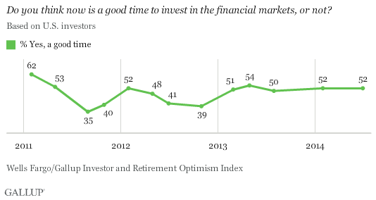 Trend: Do you think now is a good time to invest in the financial markets, or not?