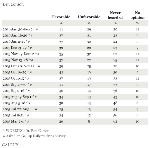 Favorability Ratings of Ben Carson