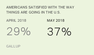 Satisfaction With Way Things Are Going in U.S. Rises to 37%