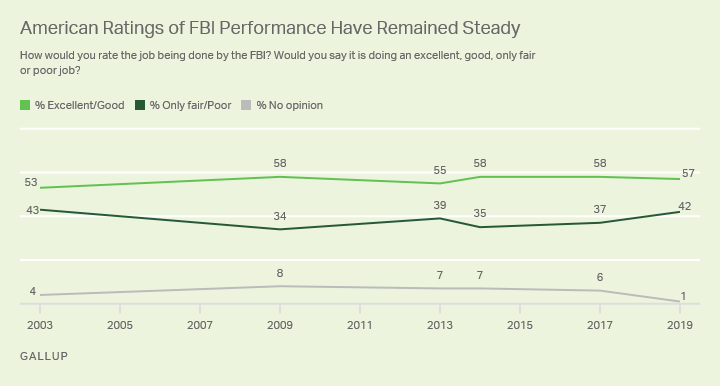 Line graph. The majority of Americans rate the job the FBI is doing as excellent or good in 2019.
