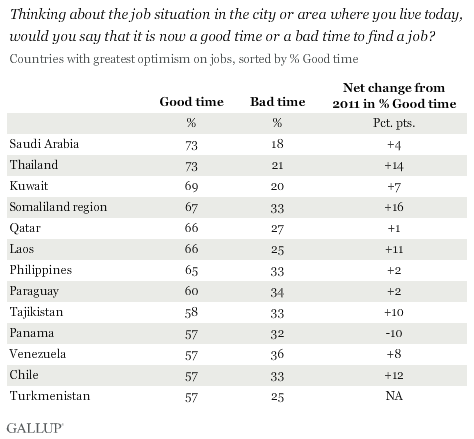 Thinking about the job situation in the city or area where you live today, would you say that it is now a good time or a bad time to find a job? Countries with greatest optimism, 2012