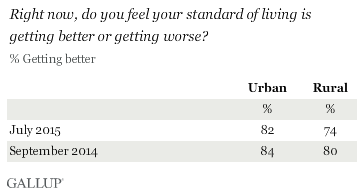Right now, do you feel your standard of living is getting better or getting worse? By rural and urban