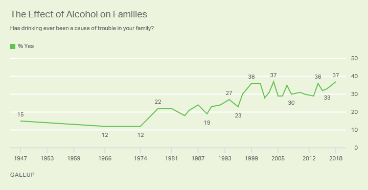 Line graph: Americans' views on whether alcohol has been cause of family trouble, 1947-2018. 2018: 37% say yes, tied for top reading.