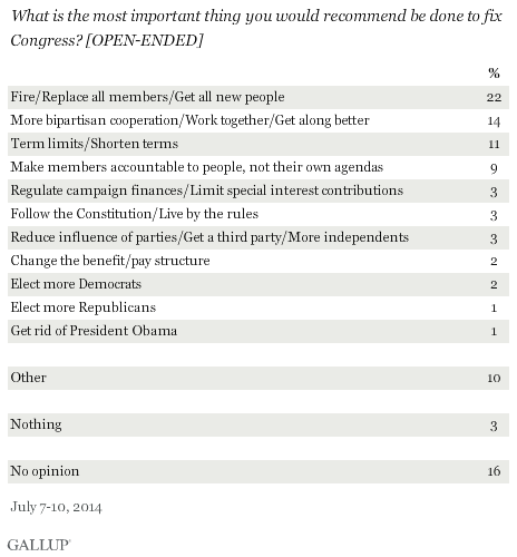 Trend: What is the most important thing you would recommend be done to fix Congress?