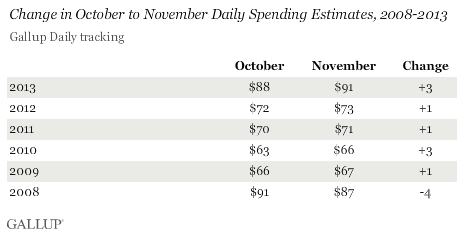 Change in October to November Daily Spending Estimates, 2008-2013
