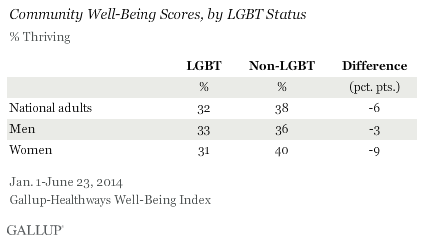 Community Well-Being Scores, by LGBT Status