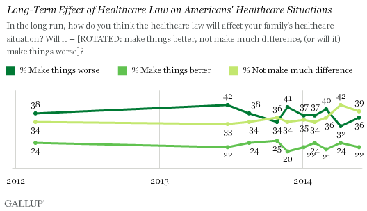 Long-Term Effect of Healthcare Law on Americans' Healthcare Situations