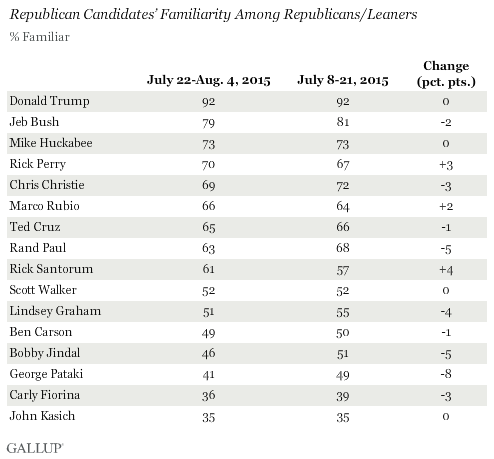 GOP Candidates' Familiarity Among Republicans/Leaners