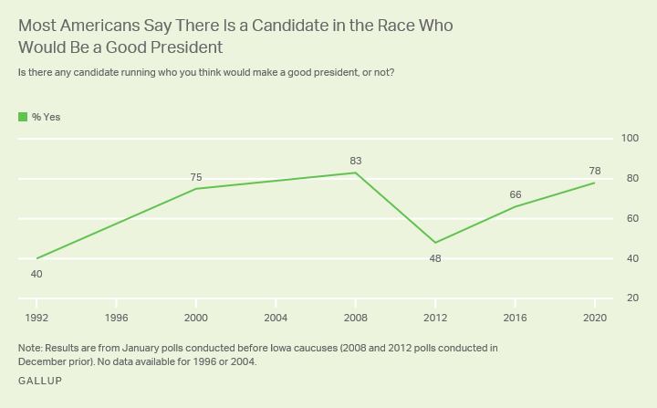 Line graph. Percentage of Americans who say there is a candidate running who would be a good president since 1992.