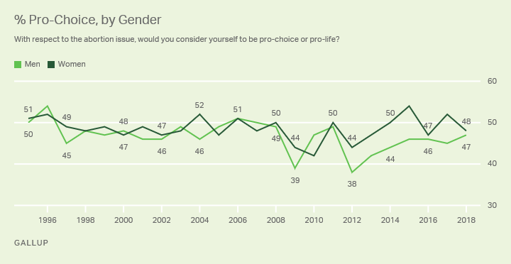 Line graph. Forty-eight percent of women and 47% of men in 2018 identify as pro-choice.