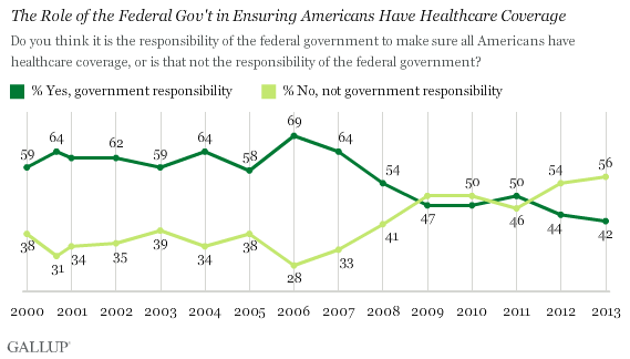 Trend: The Role of the Federal Gov't in Ensuring Americans Have Healthcare Coverage