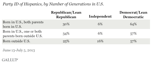 Party ID of Hispanics, by Number of Generations in U.S., June-July 2013