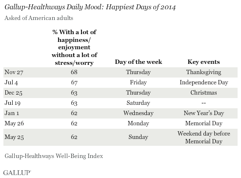 Gallup-Healthways Daily Mood: Happiest Days of 2014