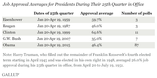 Job Approval Averages for Presidents During Their 25th Quarter in Office