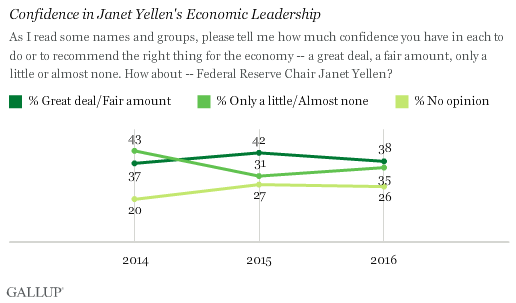 Trend: Confidence in Janet Yellen's Economic Leadership
