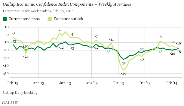 Gallup Economic Confidence Index Components -- Weekly Averages Through Week Ending Feb. 16