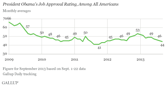 Trend: President Obama's Job Approval Rating, Among All Americans