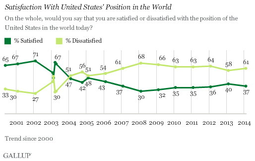 Trend: Satisfaction With United States' Position in the World