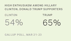 Trump and Clinton Supporters Lead in Enthusiasm