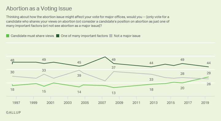 Line graph. Americans' views on the importance of abortion to who they vote for, 1996 to 2019.