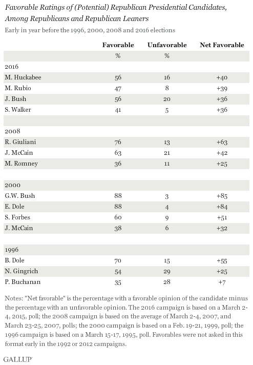 Favorable Ratings of (Potential) Republican Presidential Candidates, Among Republicans and Republican Leaners