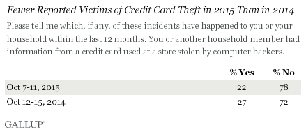 Fewer Reported Victims of Credit Card Theft in 2015 Than in 2014