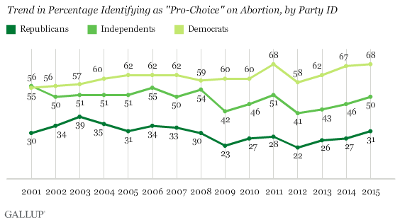 "Trend in Percentage Identifying as ""Pro-Choice"" on Abortion, by Party ID"