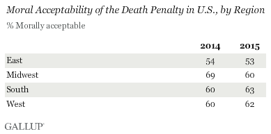 the moral acceptability of the capital punishment Capital punishment is moral by robert james bidinotto 18 capital defense cases—to prevent the execution of innocent defendants.