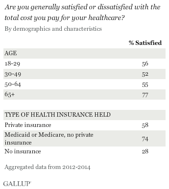 Are you generally satisfied or dissatisfied with the total cost you pay for your healthcare?