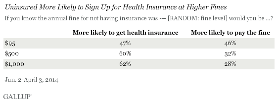 Sign up for health insurance vs. paying a fine